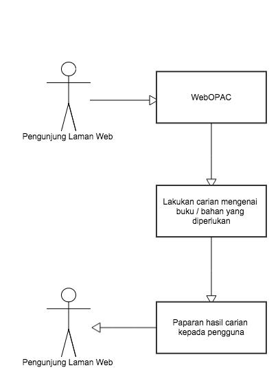 flowchart_webopac